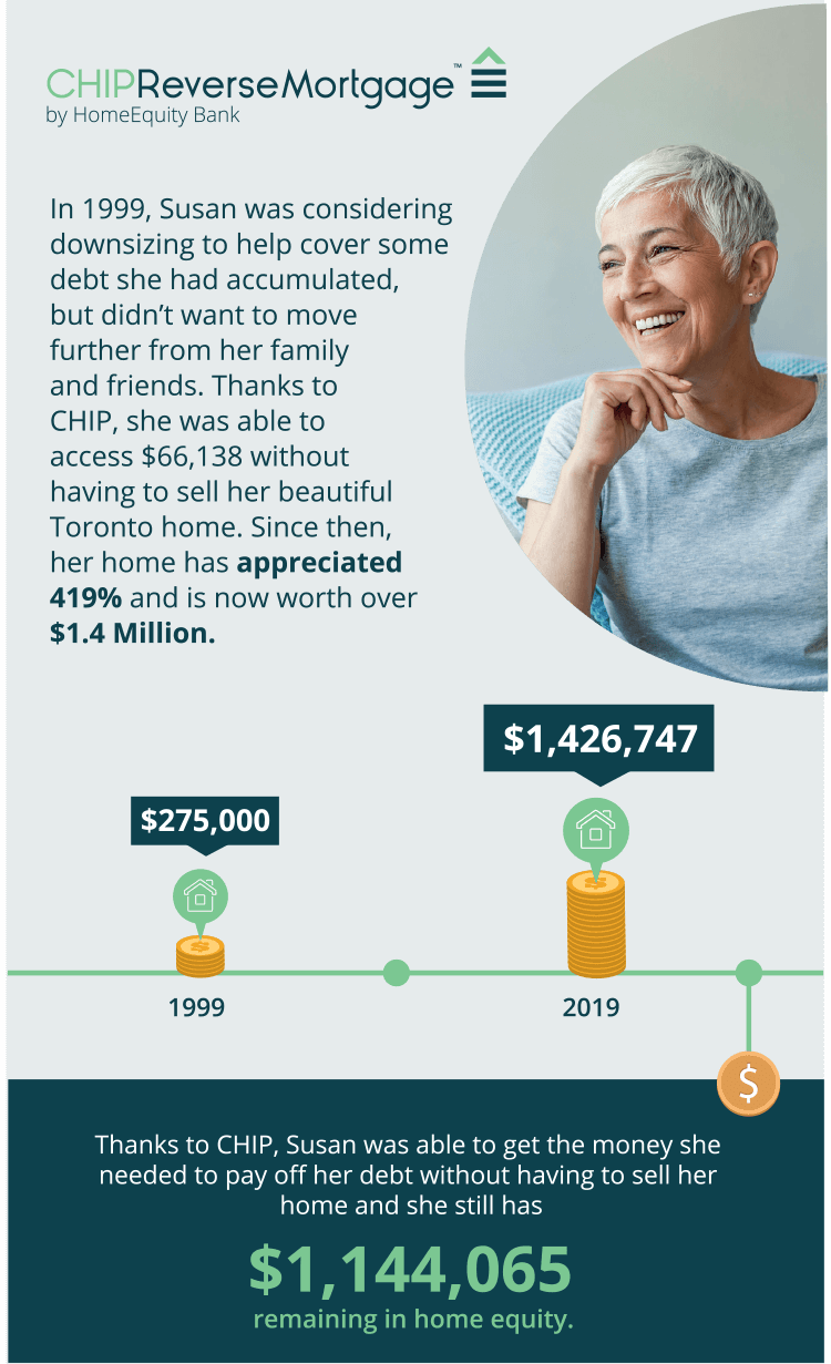 Infographic showing how Susan, a CHIP customer who chose Reverse Mortgage over downsizing, was able to access $66,138 without having to sell her home and since then, her home has appreciated 419% to $1.4 Million