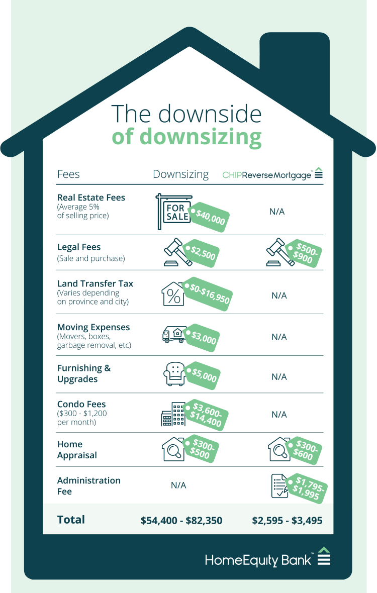Infographic showing the downsides of downsizing