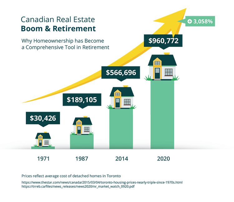 Infographic showing growth in the prices of detached homes in Toronto over the years