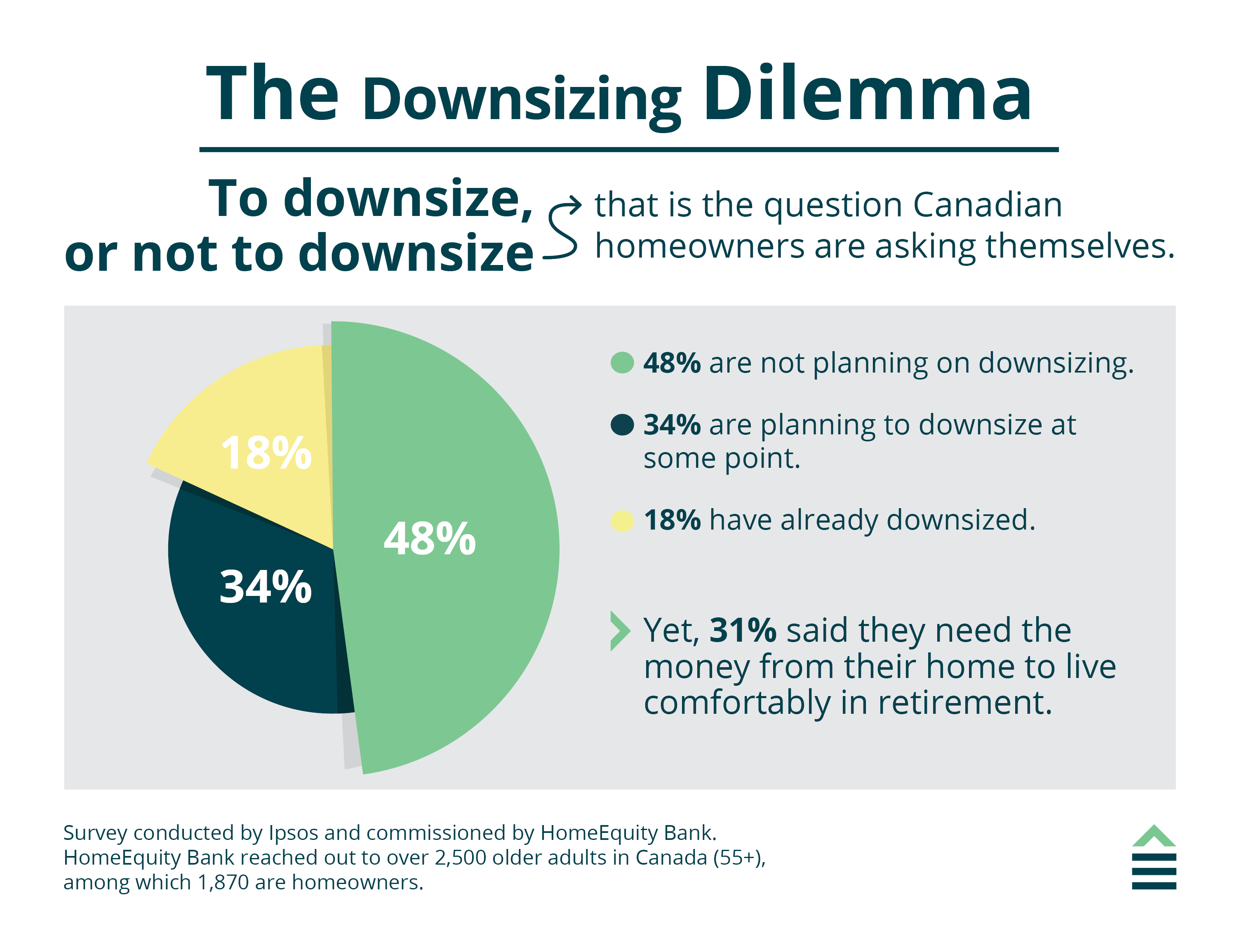 Retired couple learning about the downside of downsizing.