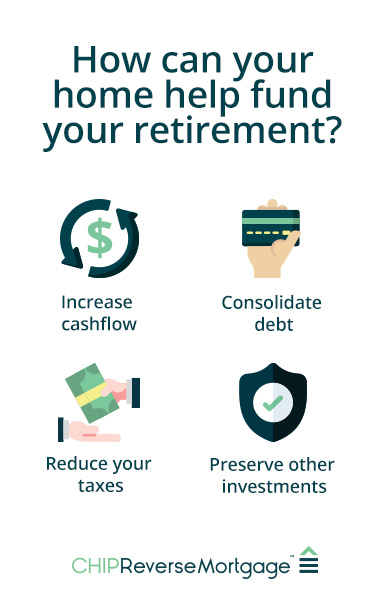 Infographic of how your home can help fund your retirement
