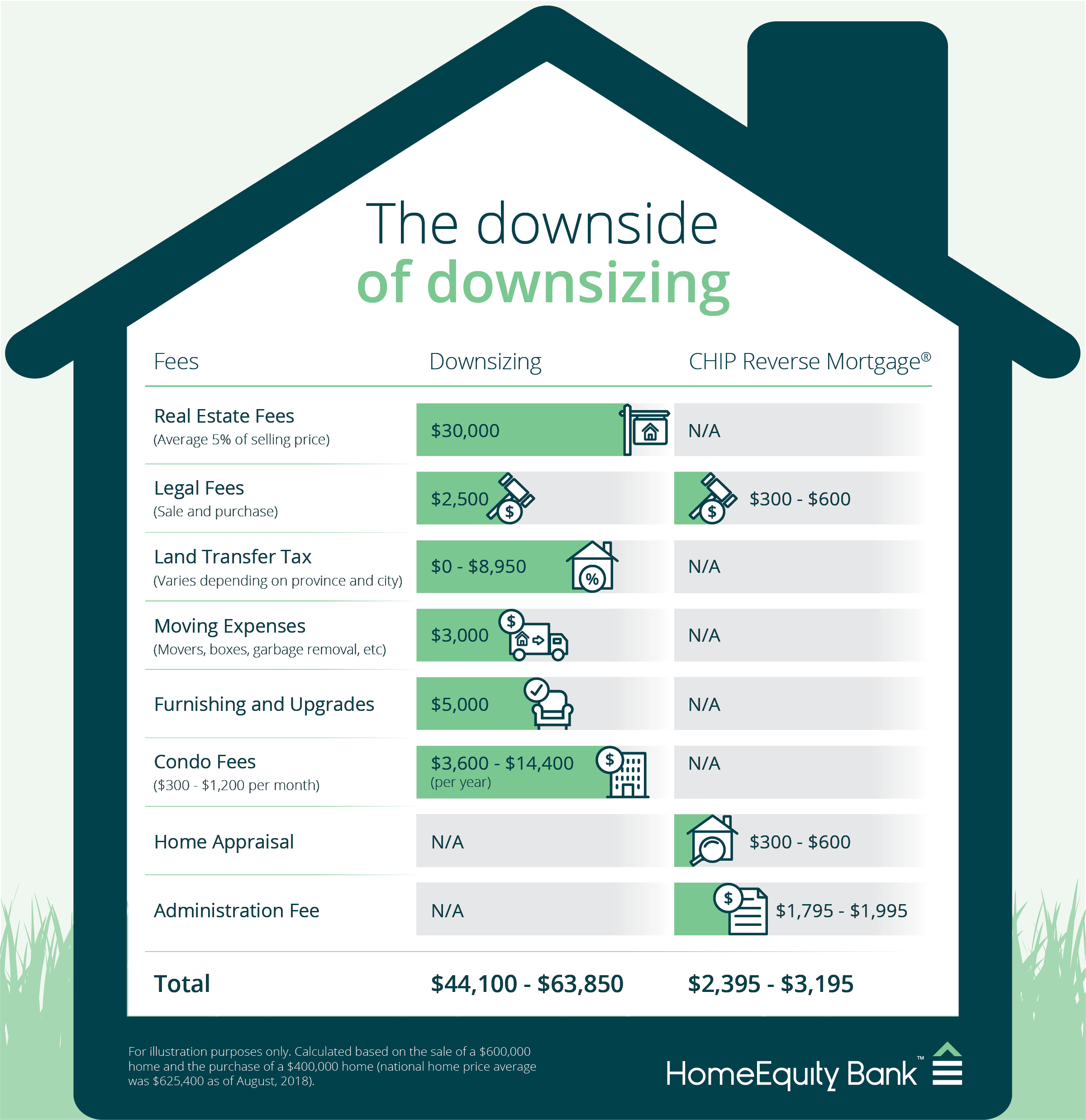 Downsizing is not the financial solution to retirement that many believe it to be.