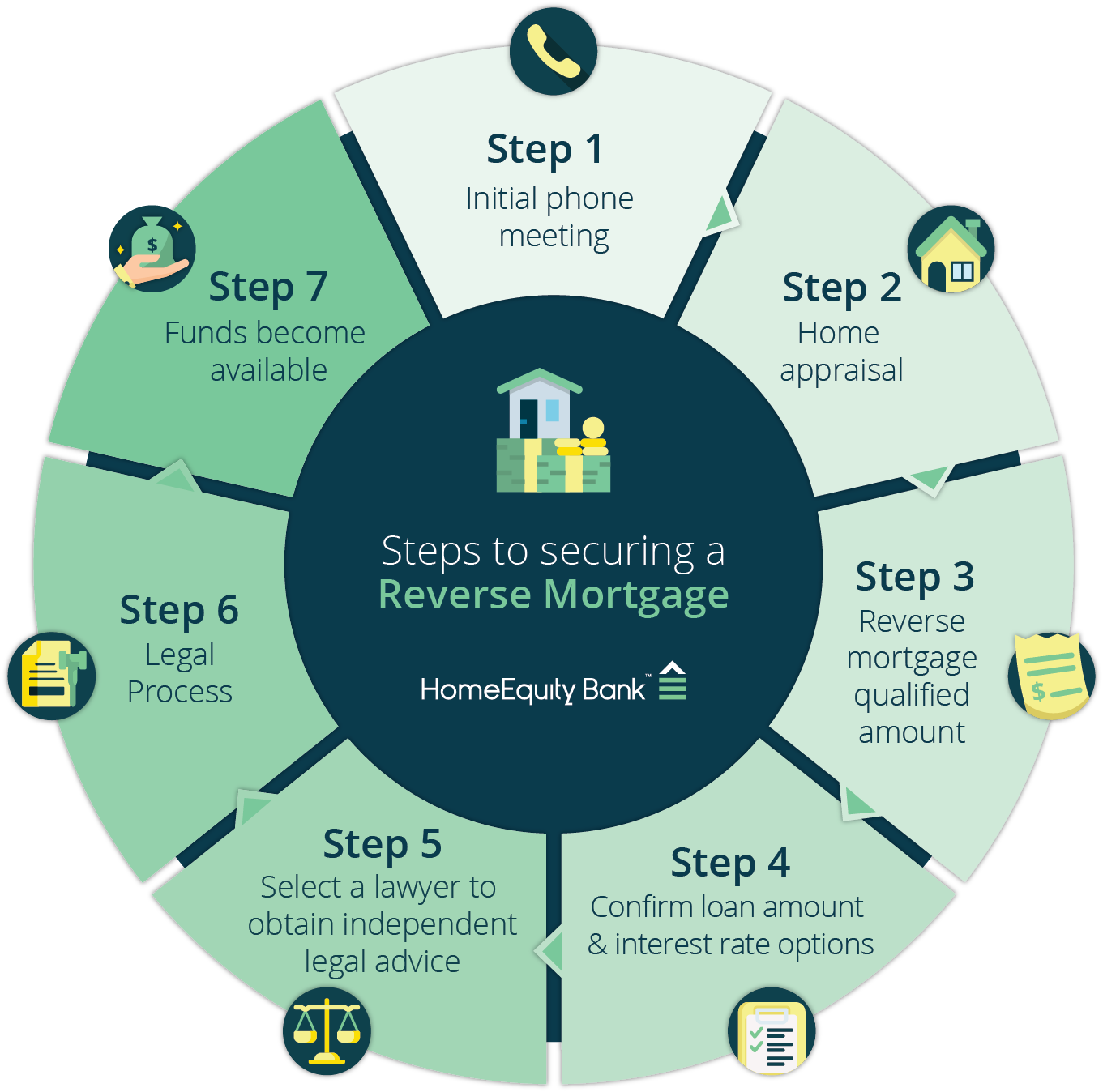 Reverse Mortgage Steps