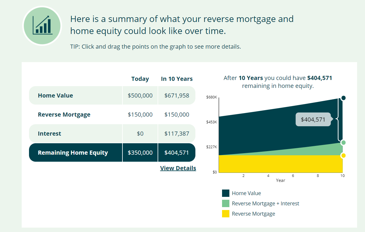 Reverse Mortgage Equity Illustration