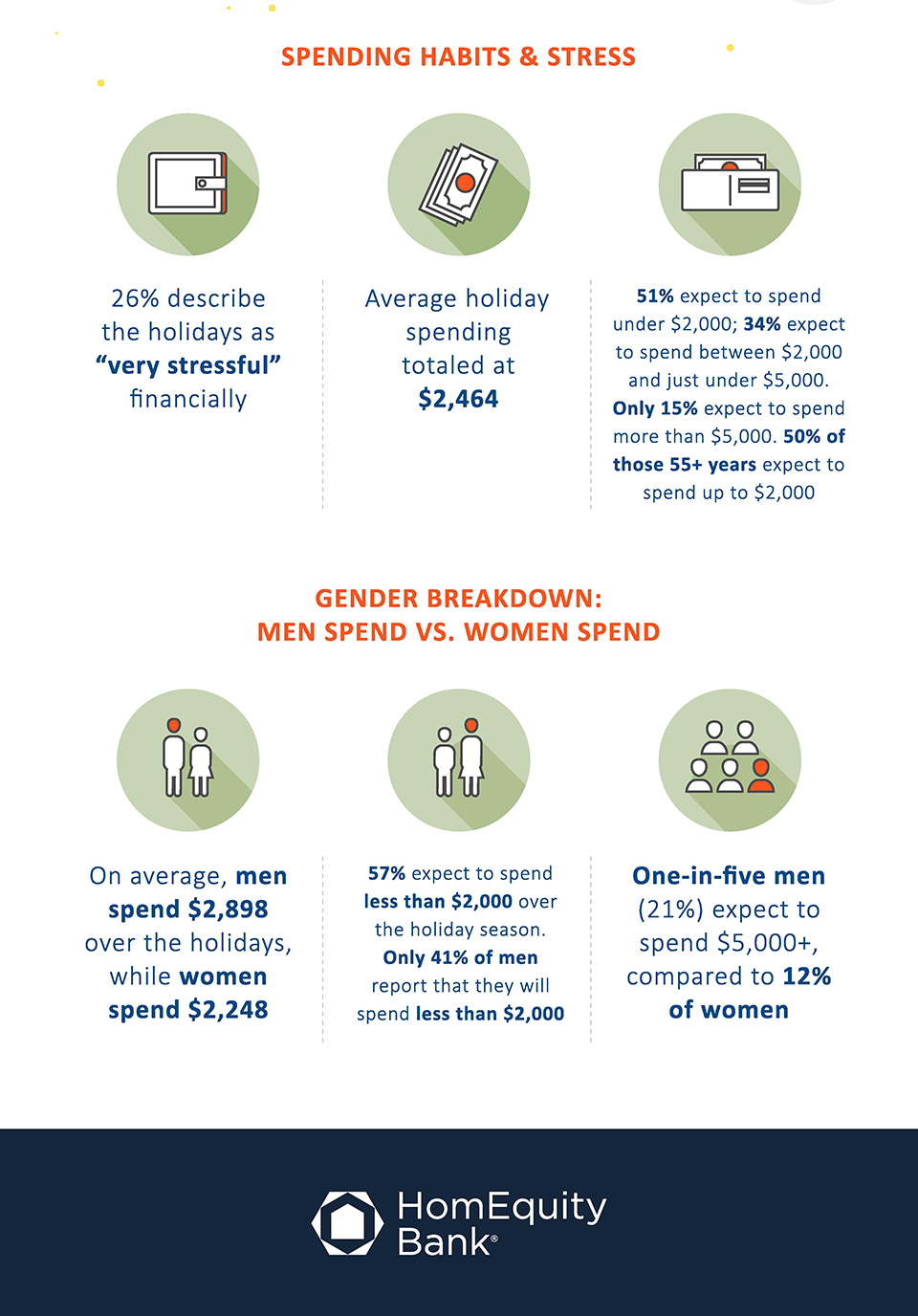 This infographic provides details of the holiday spending habits of Canadian seniors.