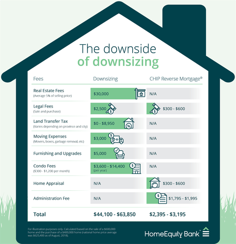 Know about the downsides of downsizing and the costs involved in it