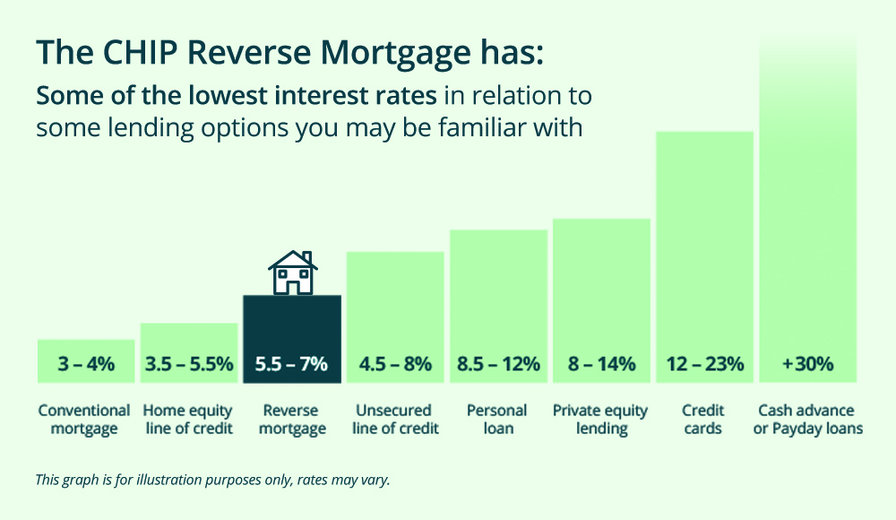 Rates Graph