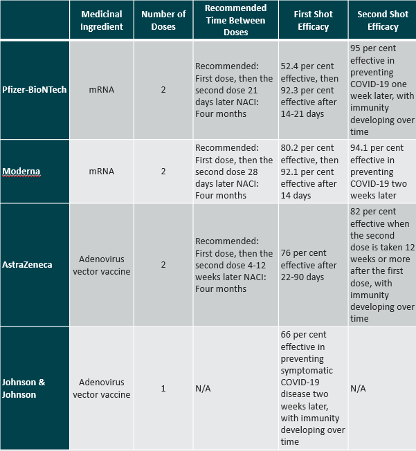 Table of Covid Vaccine Efficacy